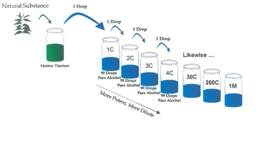 Homeopathic dilutions diagram
