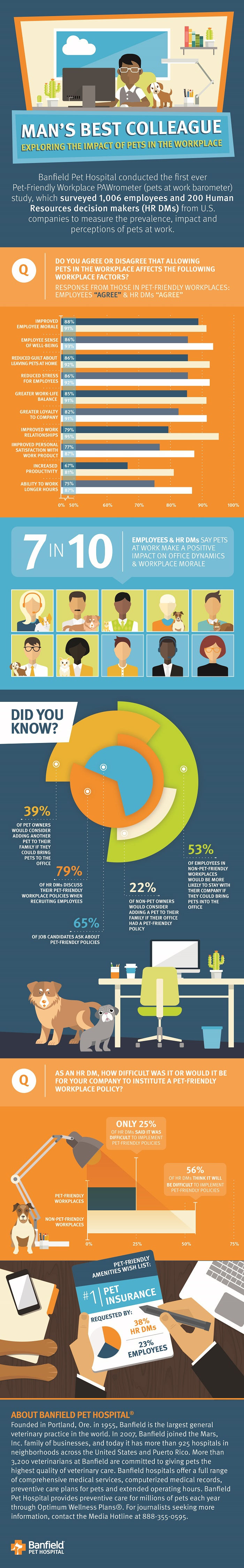 Banfield Infographic on Pet Friendly Workplaces