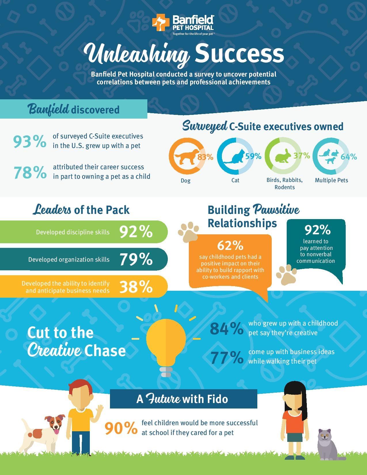 Unleashing success