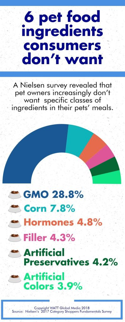 6 pet food ingredients consumers don't want
